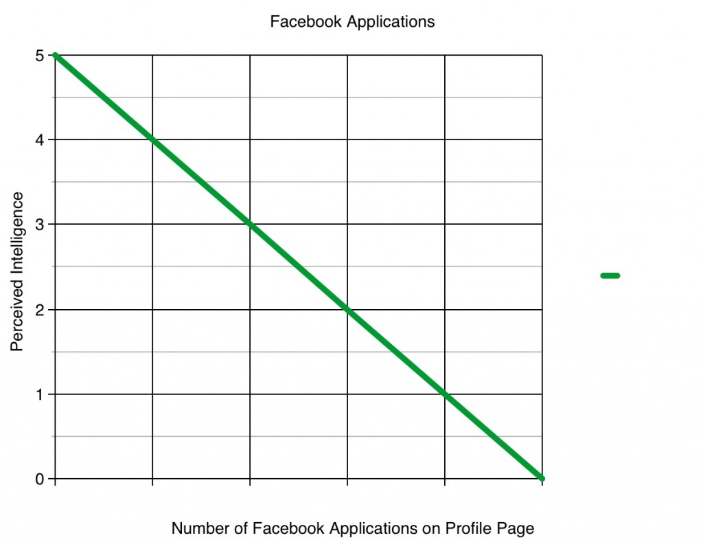 Number of Facebook Applications vs. Percieved Intelligence